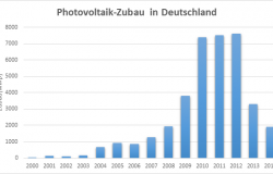 Photovoltaik zubau