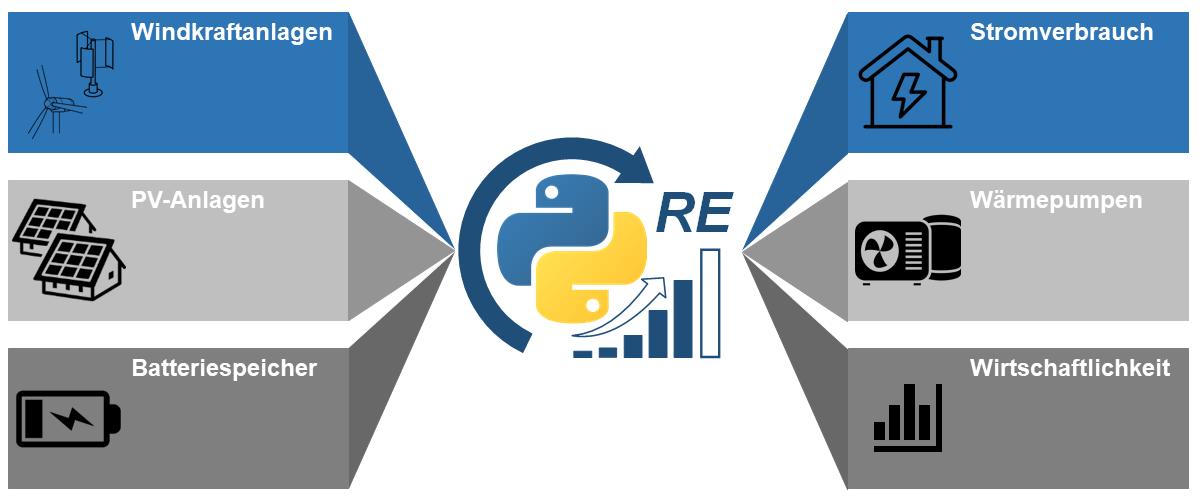 REConLib in Python
